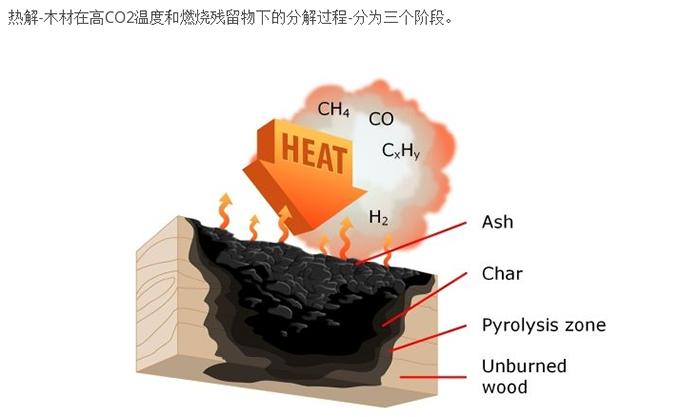 燃木壁炉燃烧过程预览